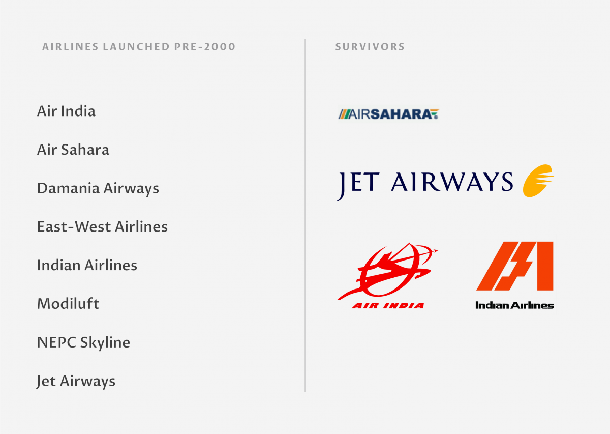 India airlines that failed