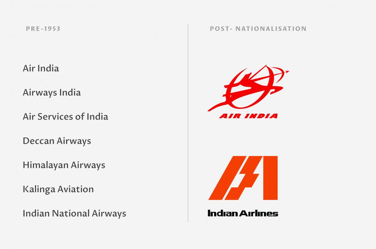 India aviation history