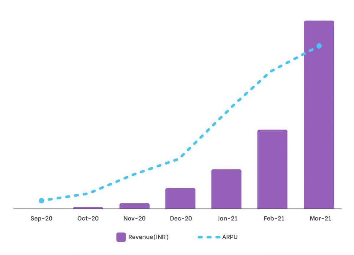sharechat host monetisation